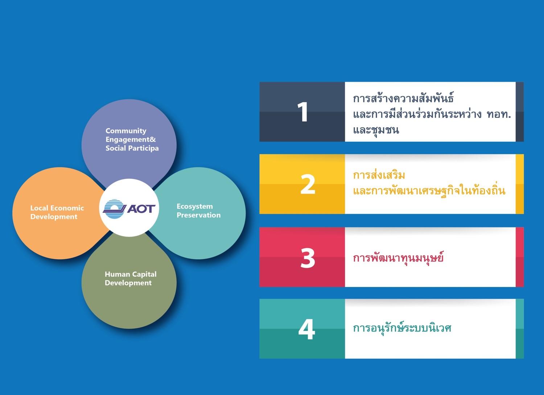 AOT sd framework