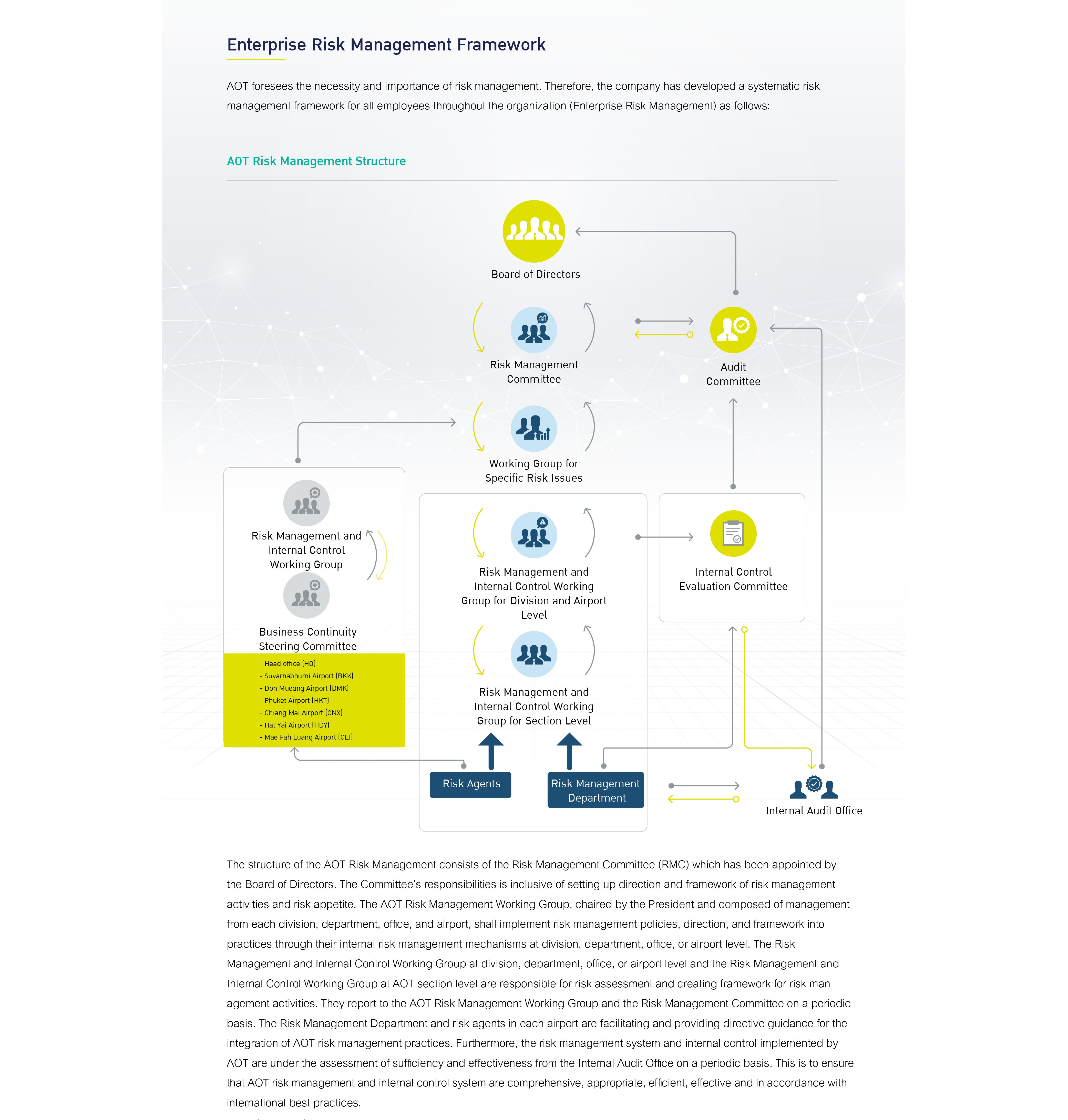 Enterprise Risk Management Framework