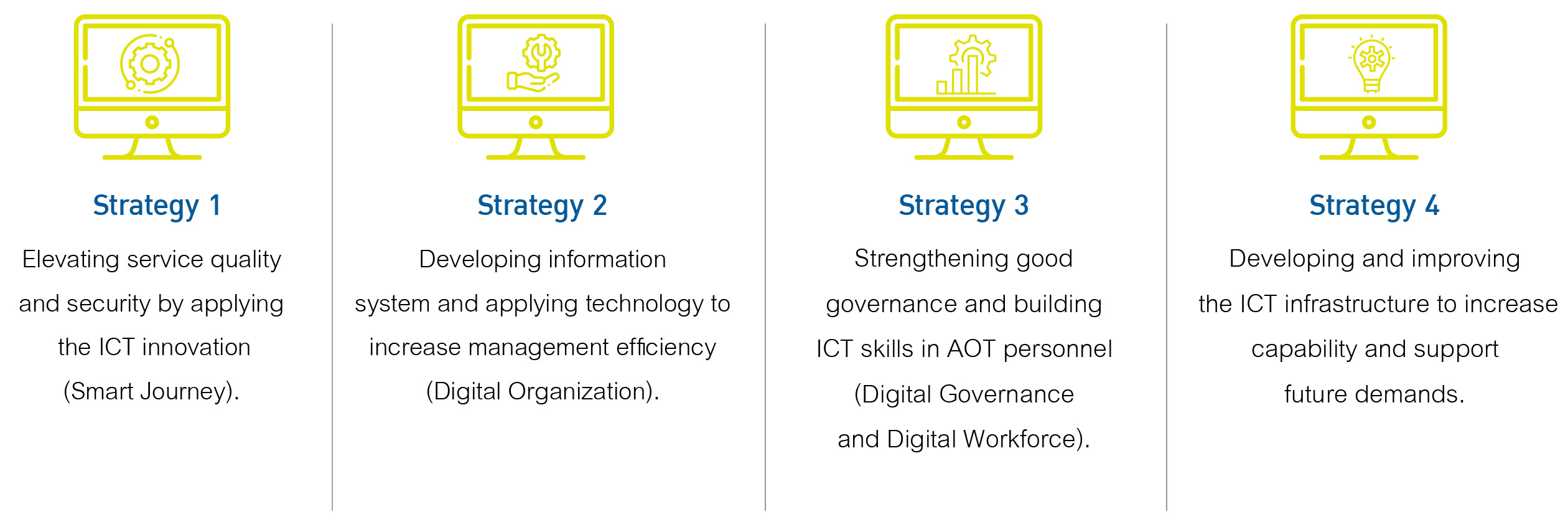 Digital Governance Policy and Guidelines