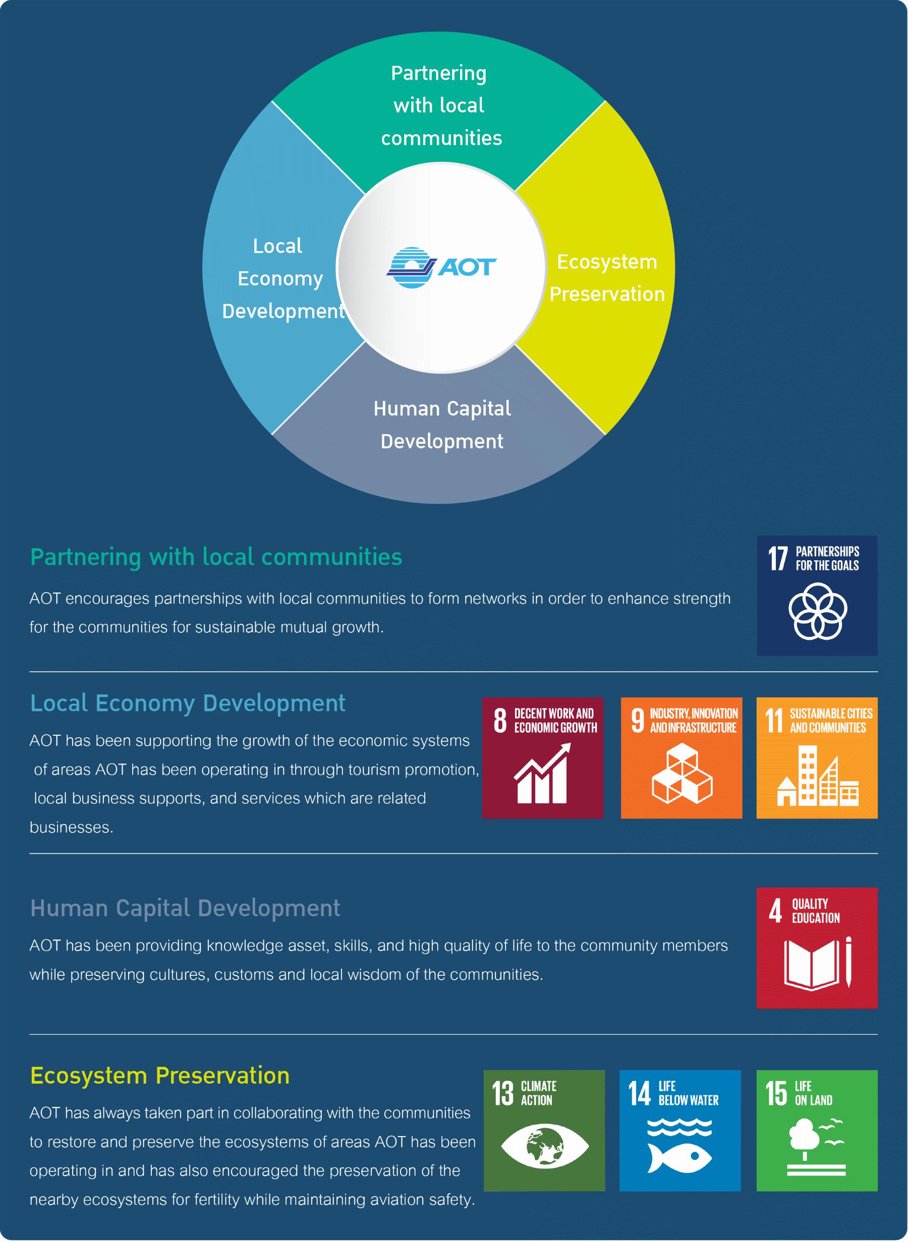 AOT's Social Value Delivering Framework
