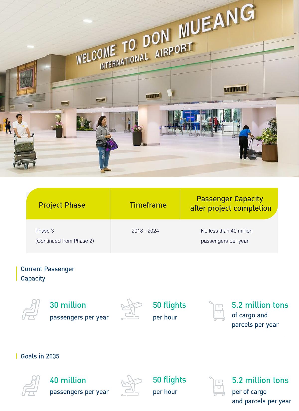 Don Mueang Airport Development Master Plan