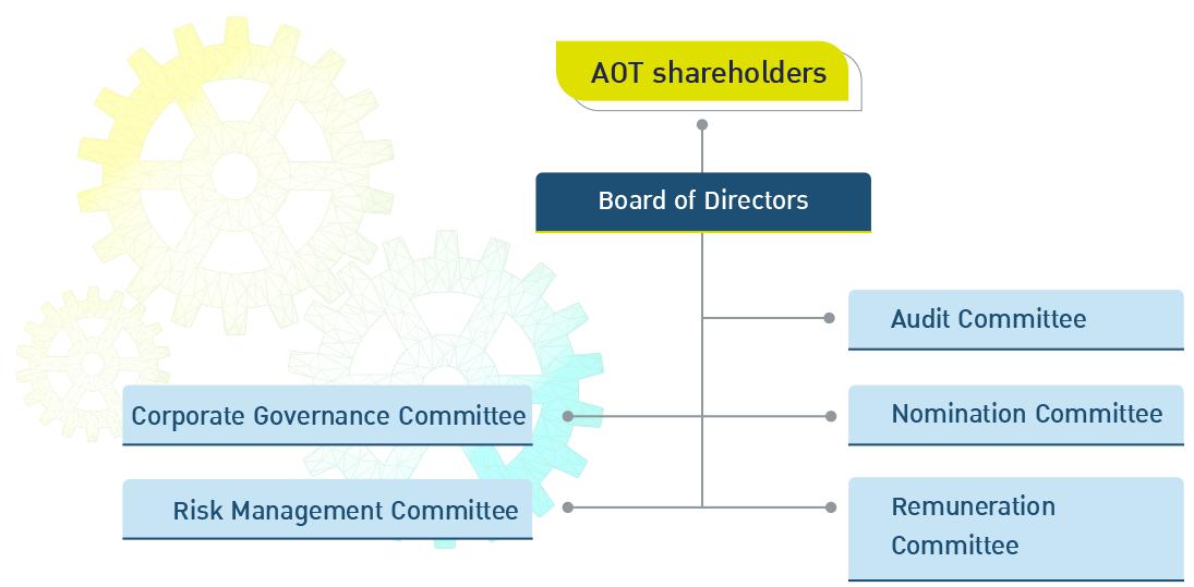AOT shareholders