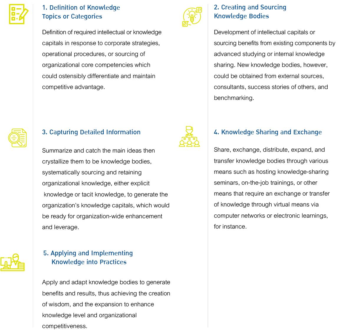 AOT Knowledge Management Process
