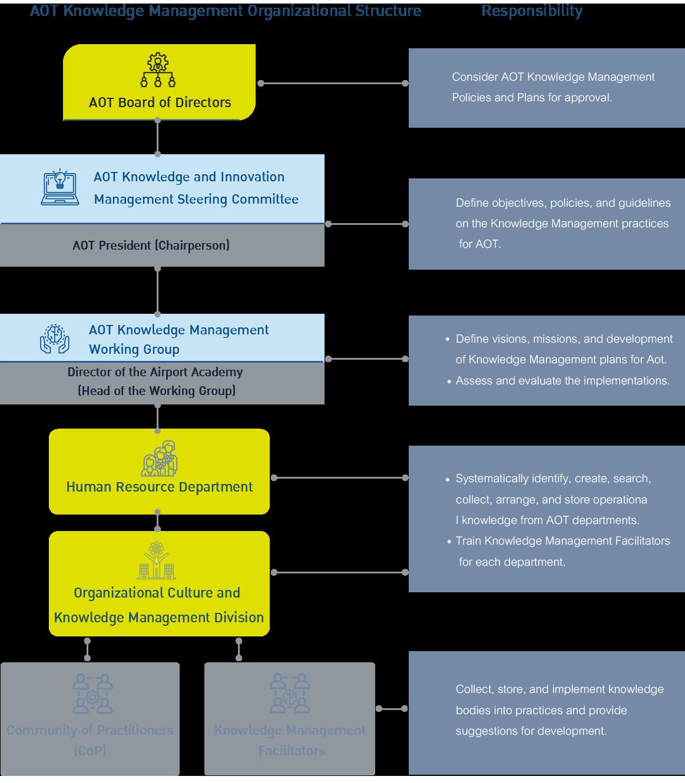 Knowledge-Management-Organizational-Structure