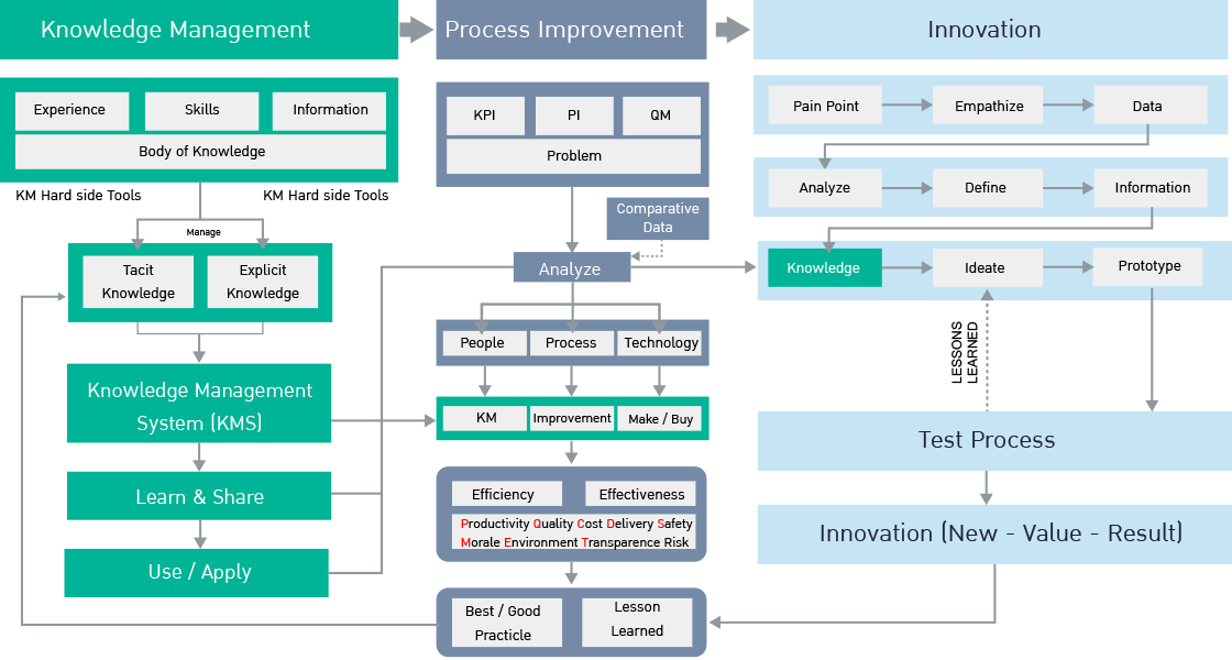 Knowledge Management and Knowledge Transfer Model to AOT Innovation Management Program