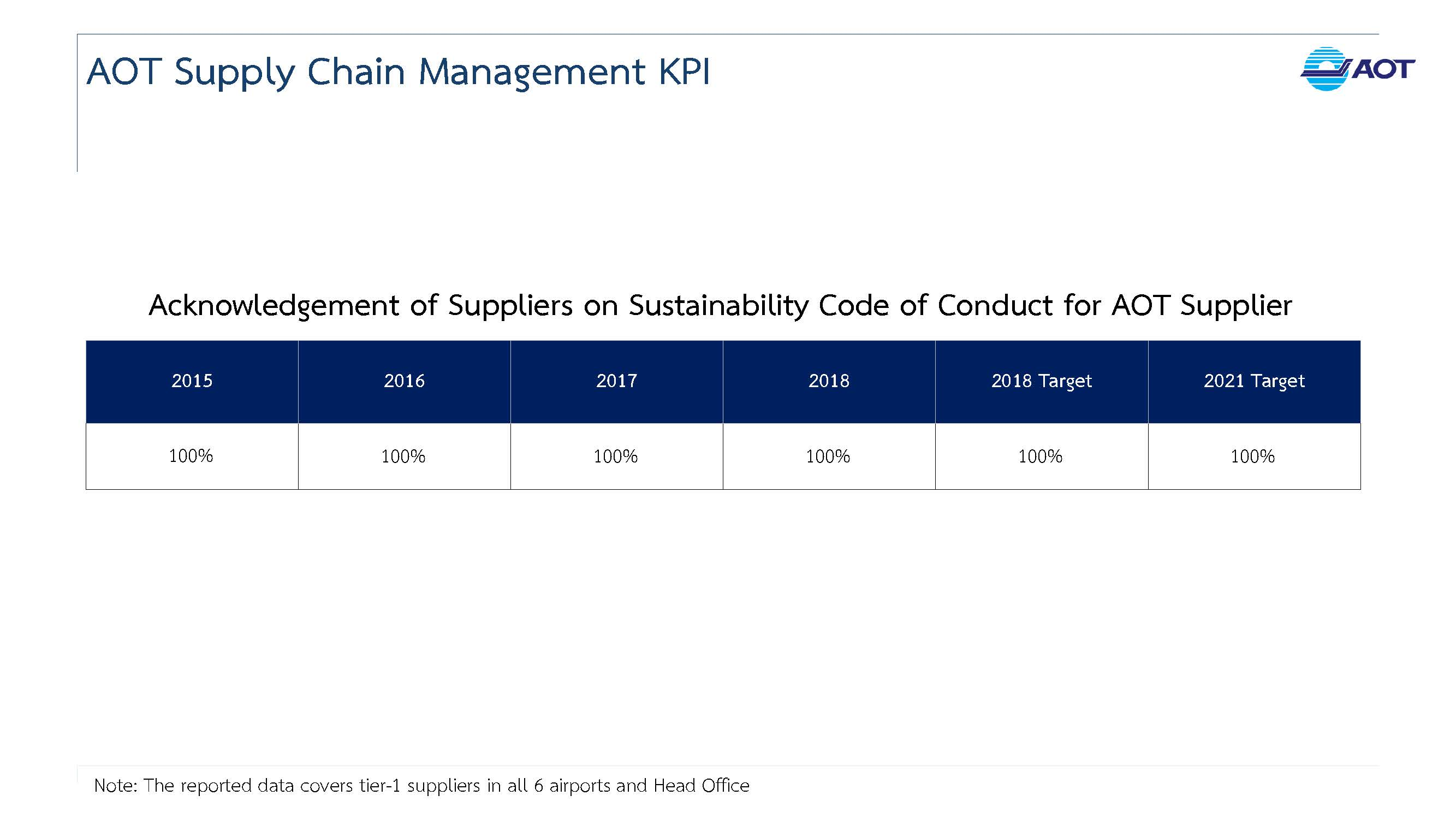 AOT Supply Chain KPI